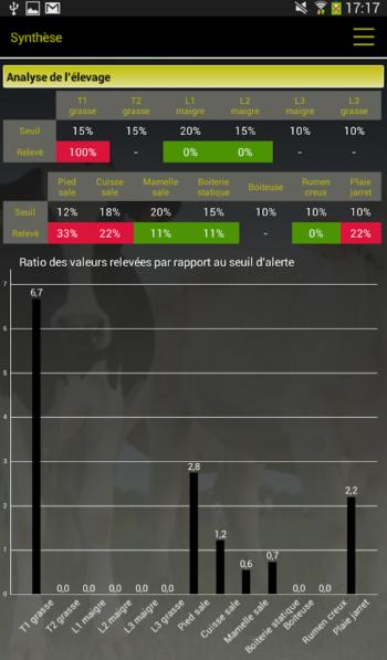 Analyse de l'élevage